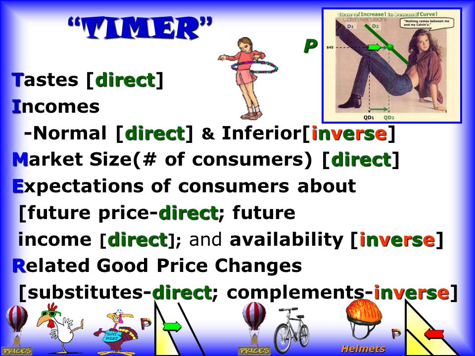 TIMER P Tastes [direct] Incomes -Normal [direct] & Inferior[inverse]